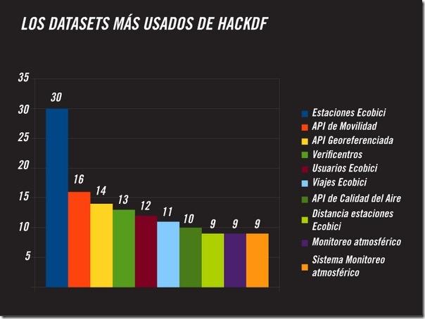 HackDF_Datasets
